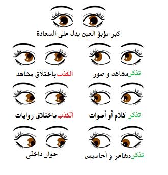 لغة الجسد لغة العيون